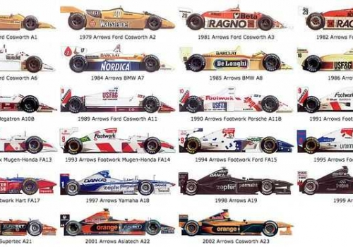 ARROWS FORMULA ONE STOCK.